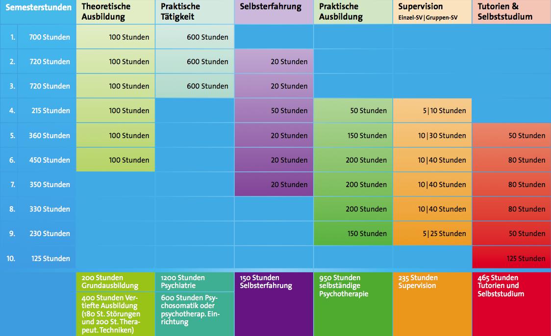 eine Übersicht der Ausbildungsstruktur der aap