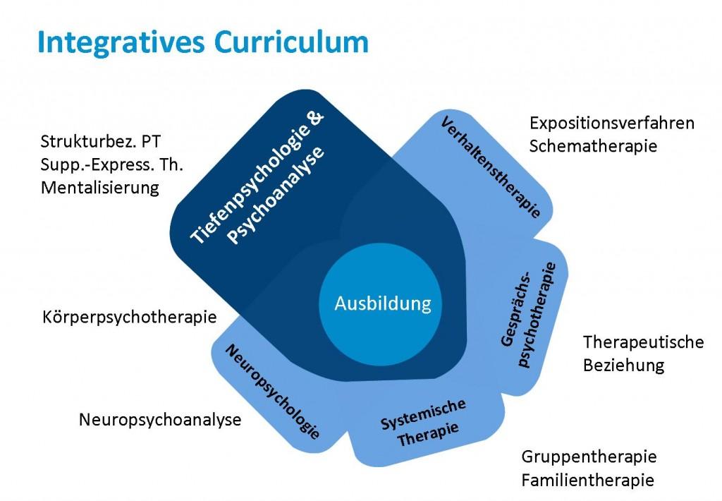 Das integrative Curriculum der aap beinhaltet moderne, empirisch abgesicherte Ansätze der psychodynamischen Psychotherapie